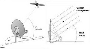 Настройка спутникового телевидения своими руками