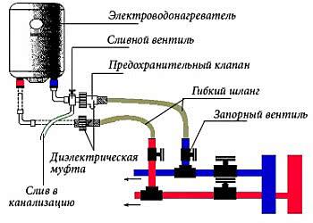 Установка b и /b подключение бойлера.