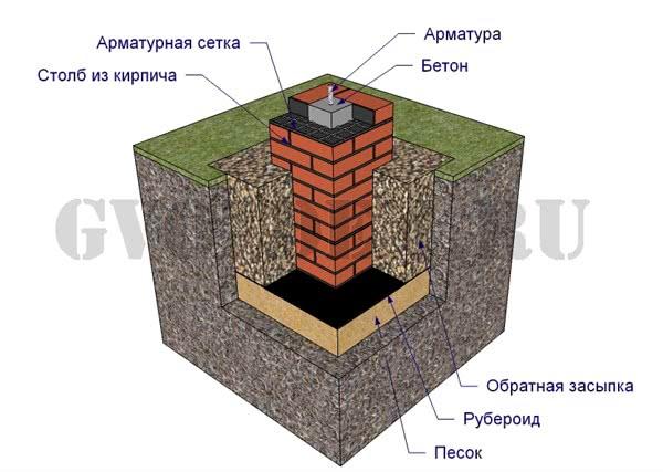 Столбчатый кирпичный фундамент