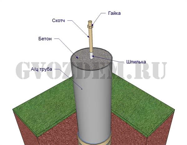 Свайный фундамент из асбестобетонной трубы под каркасник