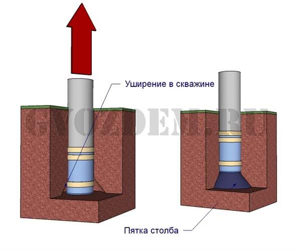 Формируем пятку сваи в фундаменте из а/ц труб
