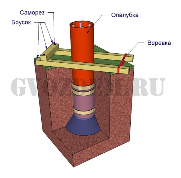 Фундамент столбчатый из пластиковых труб своими руками
