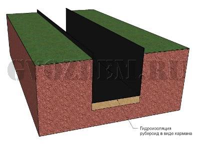 Укладка гидроизоляции под кирпичный фундамент