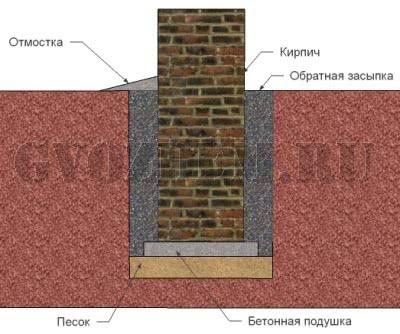 залить кирпич бетоном