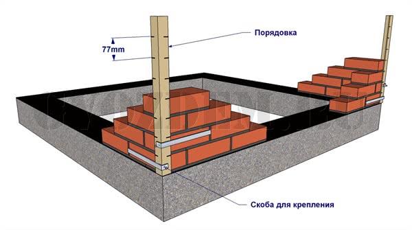 Установка порядовки на углы
