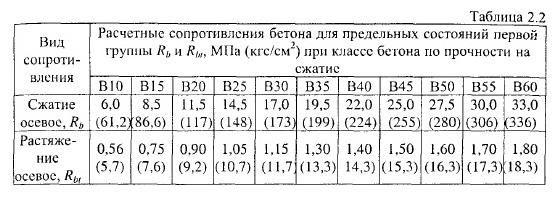 бесплатно расчет состава бетона снип Адмиралтейским, Невским, Центральным