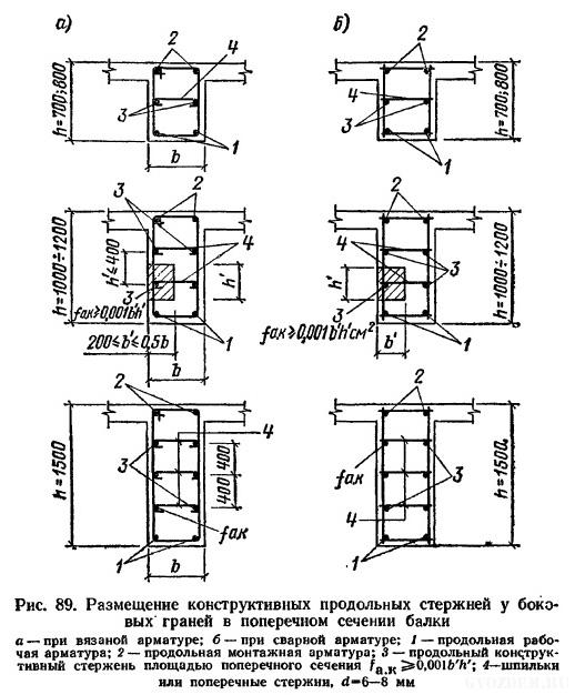 Руководство по конструированию бетонных и ж/б конструкций из тяжелого бетона пункт 3.104 рис. 89