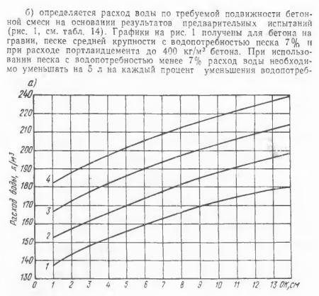 Калькулятор сухой бетонной смеси технические свойства бетонных смесей