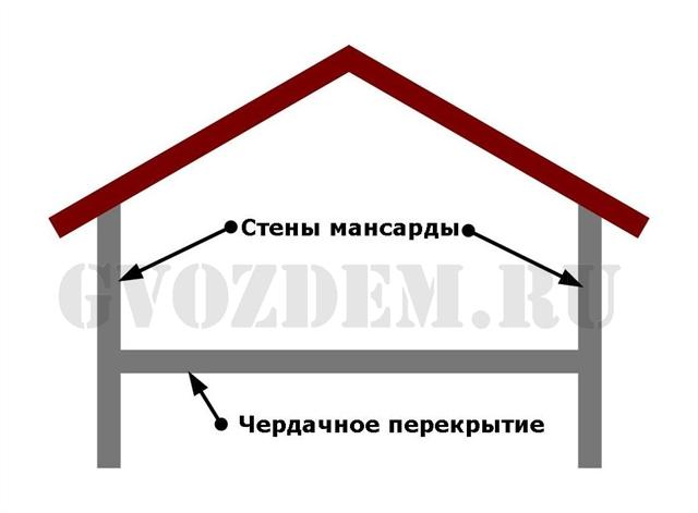 Мансардный этаж со стенами