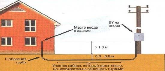 Как правильно сделать ввод электричества в дом под землей