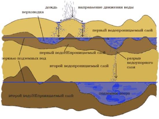 Бурение скважины для отвода грунтовых вод
