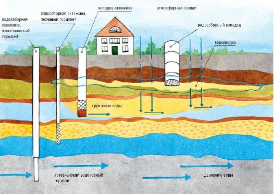 Глубина залегания водоносного слоя